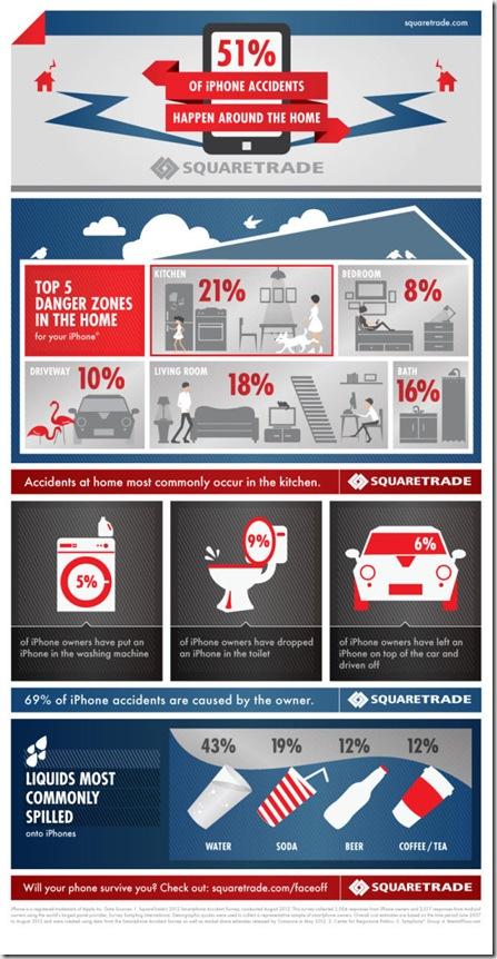 SquareTrade_iphone_Infographic